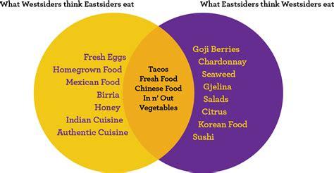food diagram venn food diagram eastside versus westside los angeles