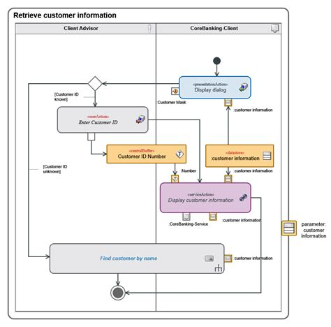 activity diagram software uml 2 innovator for software architects mid gmbh