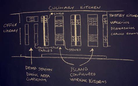 Program To Draw Floor Plans by Professional Culinary Arts Diploma 15 Weeks Nwcav