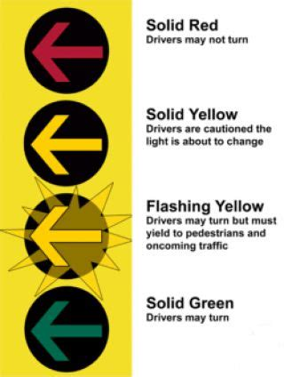 a flashing red light at an intersection means what does a solid red arrow mean us drivers license