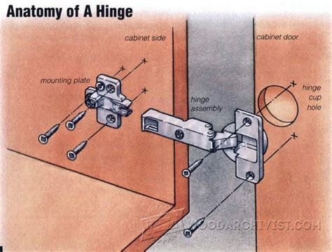 how to install a european 1333 installing european hinges woodarchivist