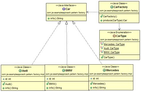 factory pattern in java with exle design pattern in java javasleapproach