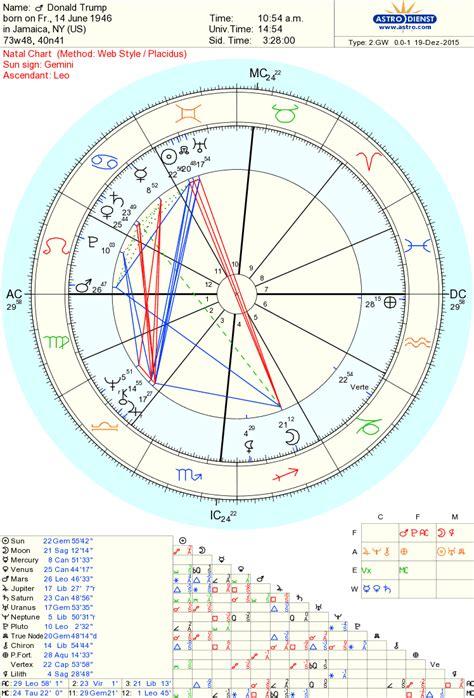 donald trump zodiac chart the natal chart for donald j trump my site