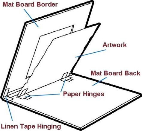 How To Make Mat With Paper - 17 best ideas about picture matting on
