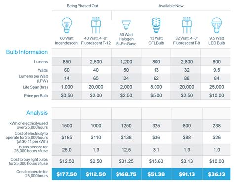 led light bulbs price comparison image gallery lumens and watts chart