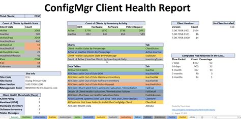 server health report template free configmgr client health report smsagent