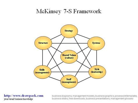 Mckinsey 7s Framwork Diagram Authorstream Mckinsey Diagram
