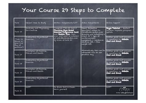 Level 2 Course Notes To Become A Personal Trainer
