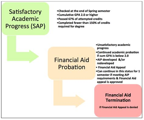 Financial Aid Probation Appeal Letter Sle Academic Improvement Plans