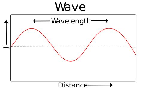 color wavelength wavelength simple the free encyclopedia