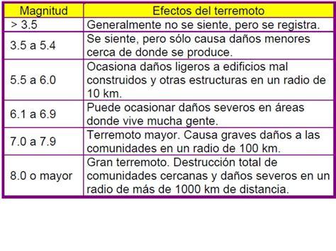 tabla de escala de sismos richter y mercalli tema 4 sismicidad