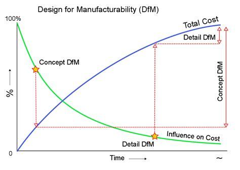 design and build contract cost certainty design for manufacturability wikipedia