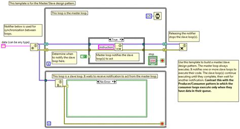labview design pattern wizard design pattern exle at yammer 3 of 38 prototype