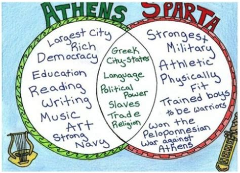 venn diagram of athens and sparta story of the world 22 mystery of history world and