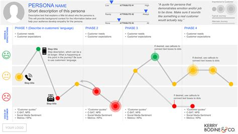 Kerry Bodine Journey Map Template Ready To Visualize Customer Journey Powerpoint Template