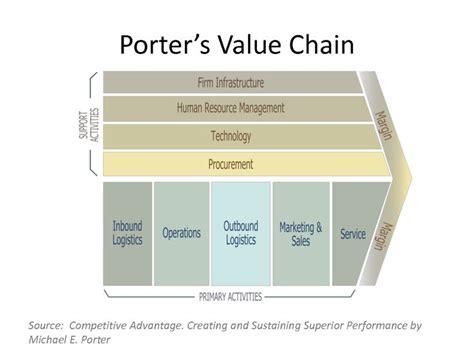 Michael Porter Value Chain V 230 Rdik 230 De Namedropping Og Porter Analysis Template