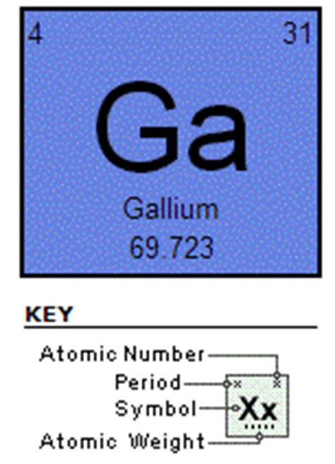 Ga On Periodic Table by Index Of Iii V Gallium Arsenide