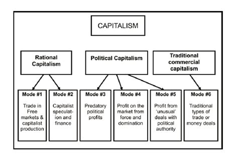 Modified Capitalism Definition by Rethinking The Diversity And Varieties Of Capitalism On