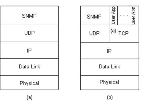 linux tutorial pdf in hindi php snmp tutorial pdf