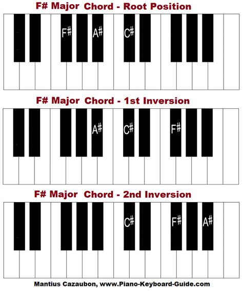 The F Sharp Major Chord and Scale - F# G Sharp Minor Chord Piano