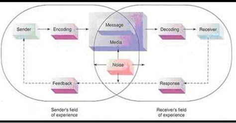 pengertian layout secara umum komunikasi pengertian komunikasi secara umum dan menurut