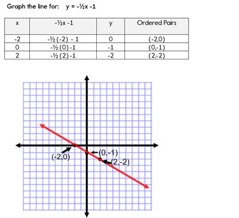 write a linear function from a table calculator tables graphs and equations tessshebaylo