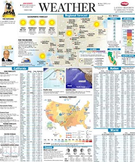 Newspaper Weather Report Template Adobe Acrobat File 5 Mb Pdf