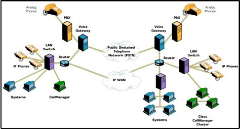 layout of telephone network ip pbx ip pbx architecture diagram