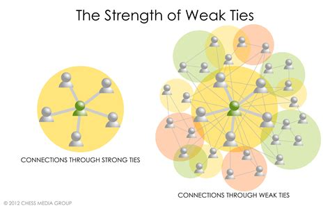 why every employee should be building weak ties at work