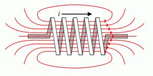inductor magnetic definition inductance definition electronics area