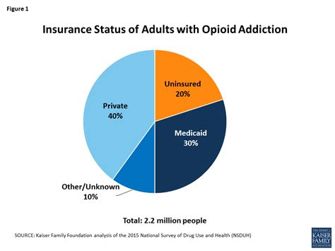 Opiate Detox Ky Medicaide by 6 Things To About Uninsured Adults With Opioid