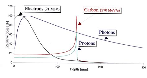 proton bragg peak quantum diaries