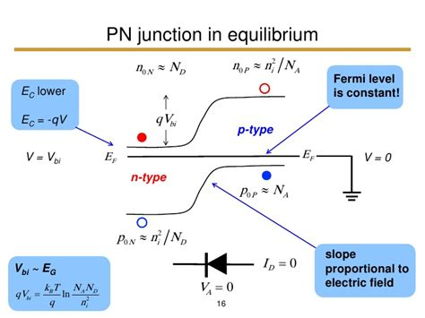 pn junction lectures pn junction vbi 28 images recall lecture 4 current generated due to two factors ppt silicon