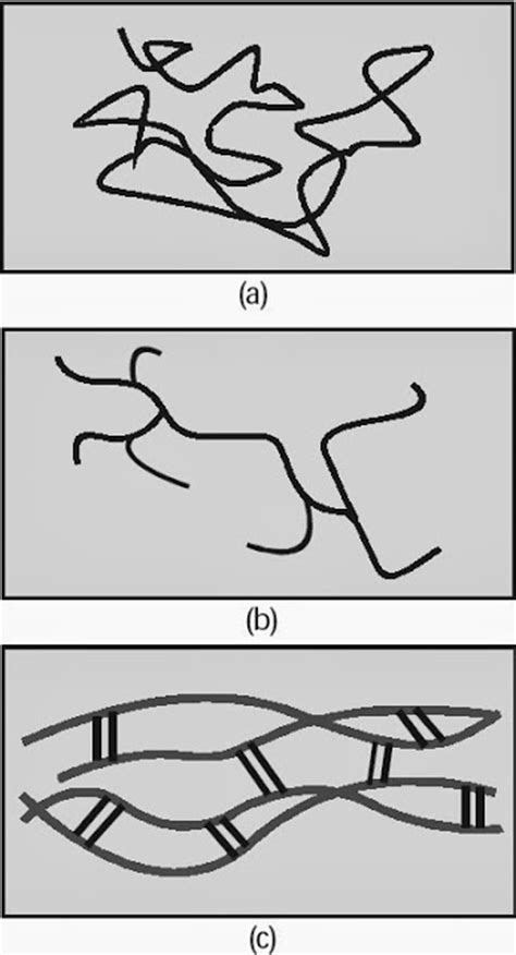 Rantai Geometri pengertian polimer bentuk contoh struktur reaksi