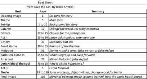screenplay beat sheet template beat sheet save the cat images frompo