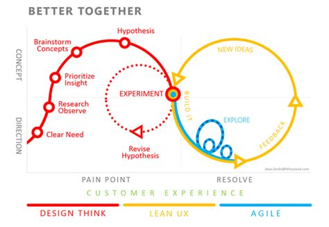 design thinking vs lean infographic design thinking lean ux agile ux central