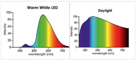and blue spectrum led lights hypothesis lumens and watts can be a indicator of