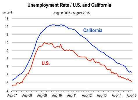 unemployment rate xls a full employment economy california economic forecast