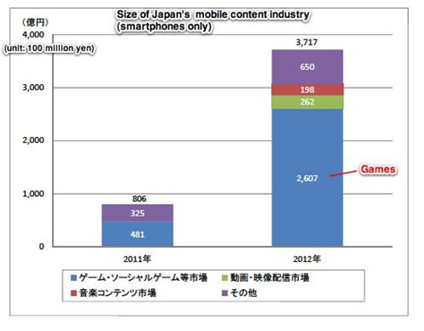 mobile content size of japan s market for mobile content reaches us 8 8