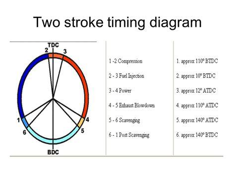 2 stroke engine diagram two stroke the diesel engine in operation work on