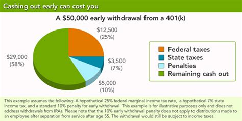 Drawing 401k by 401k Withdrawal Before You Do Review The Limits Penalty