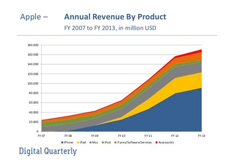 apple yearly revenue apple annual revenue by product 2007 to 2013