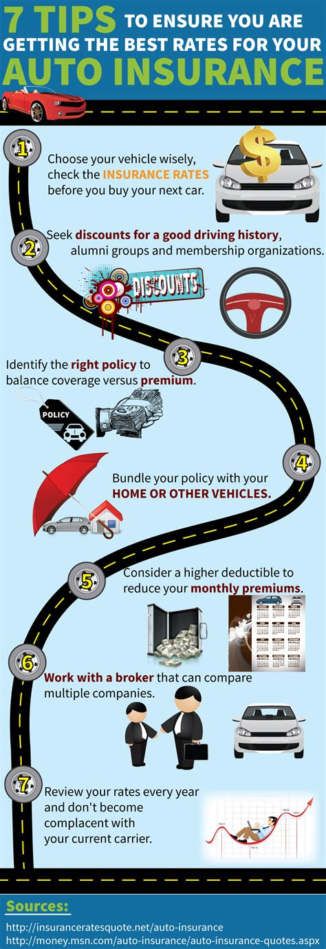 top  auto insurance infographics