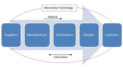 scm templates supply chain management technology in supply chain