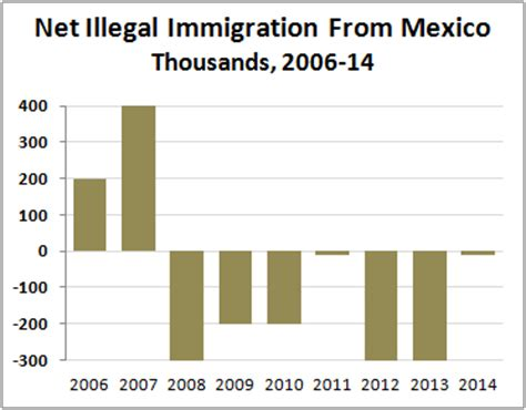 undocumented how immigration became illegal books data illegal immigration from mexico jones