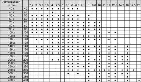 vierkantrohr stahl tabelle shp rohre quadratrohre und rechteckrohre