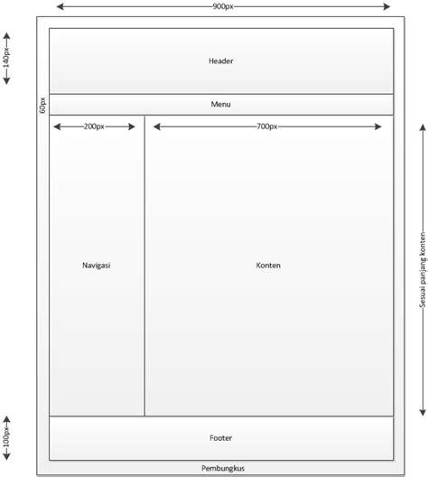 desain layout dengan bootstrap desain layout website dengan menggunakan cascading style