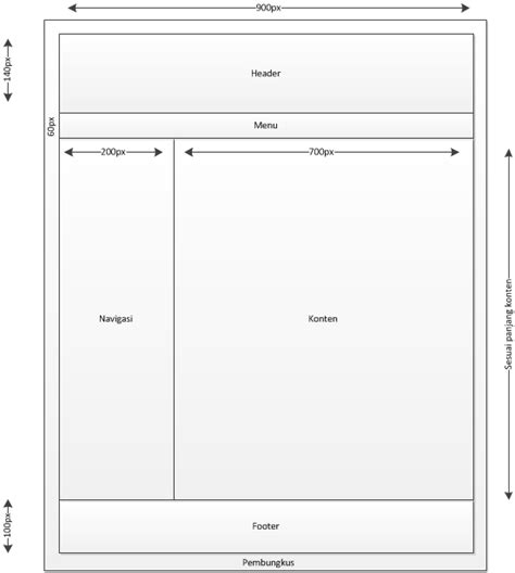 layout desain web desain layout website dengan menggunakan cascading style