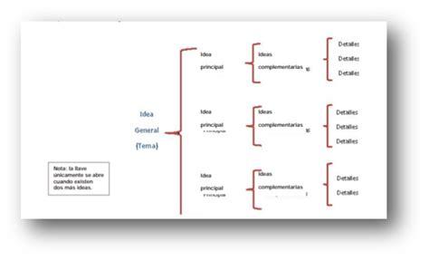 imagenes de textos funcionales escolares taller de lectura y redacci 243 n 5 textos funcionales