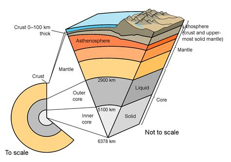 Earth S Interior Diagram by Structure Of Earth S Interior Layers